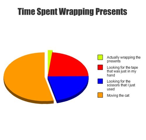 christmas Pie Chart presents wrapping - 7937476352