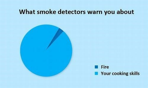 cooking food Pie Chart smoke detector
