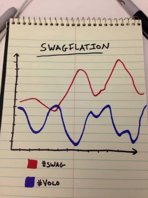 swag Line Graph yolo - 7939667712