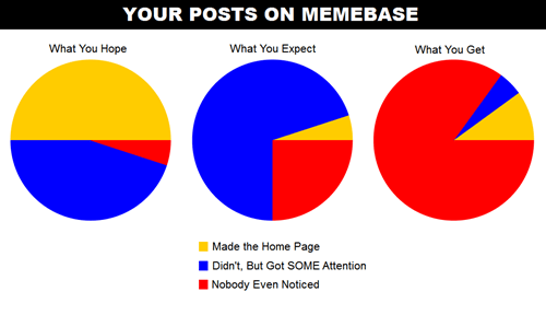 attention memebase meta Pie Chart