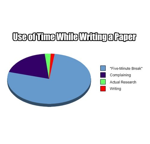 Use of Time While Writing a Paper