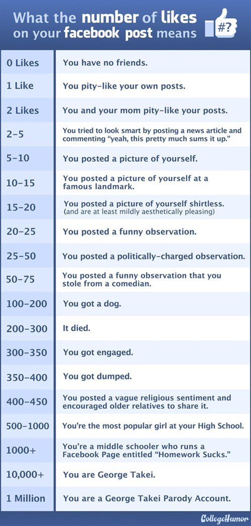 CollegeHumor,facebook likes,likes,statuses,dating,g rated
