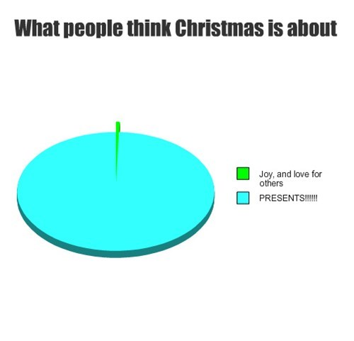 christmas presents pie graph - 7943113728