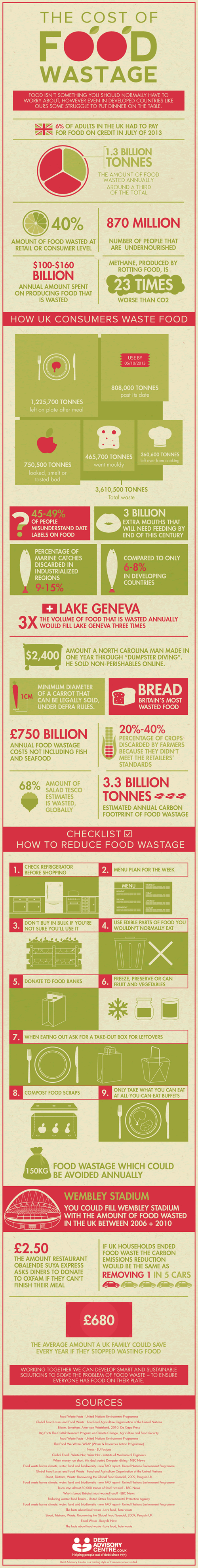 waste,food,infographic