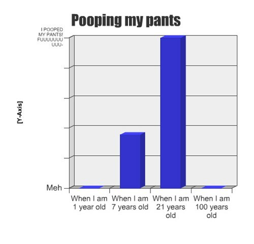 Bar Graph please stop poop - 7946143488