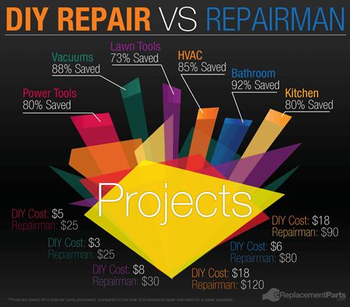 DIY,infographic,repairs