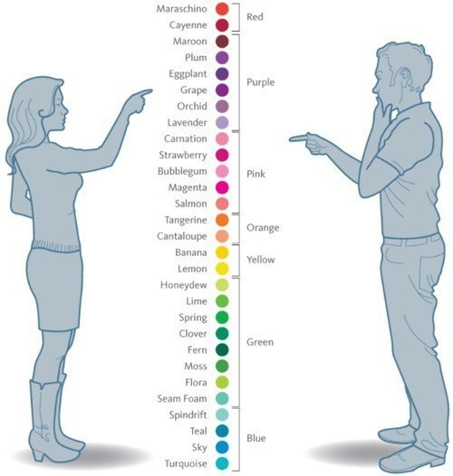 colors Chart men vs women dating g rated