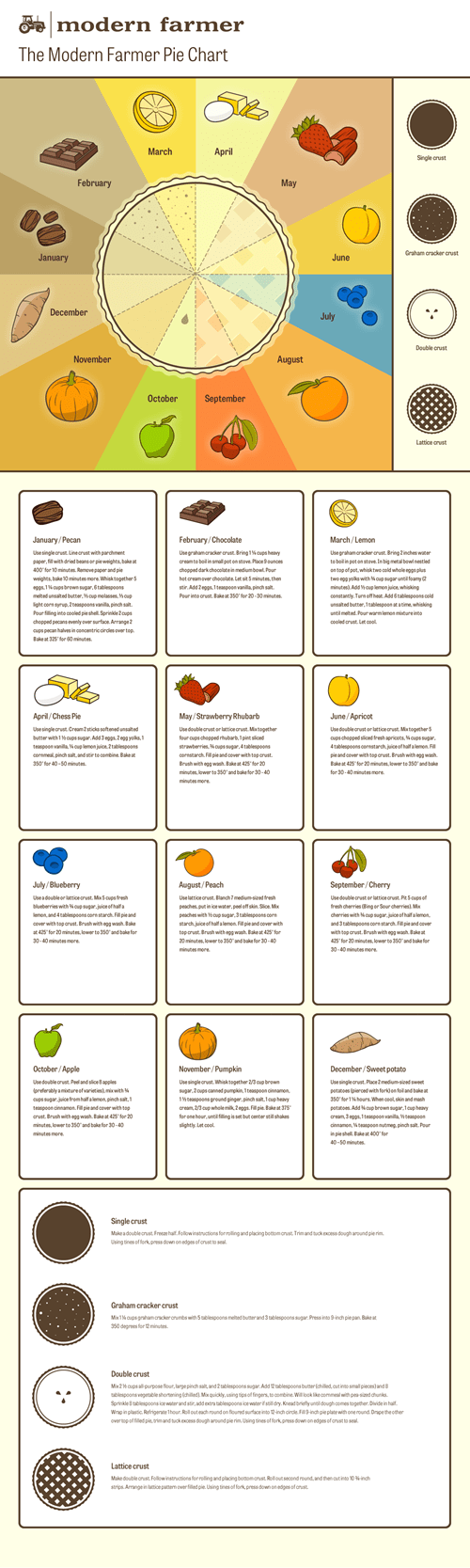 food,Pie Chart