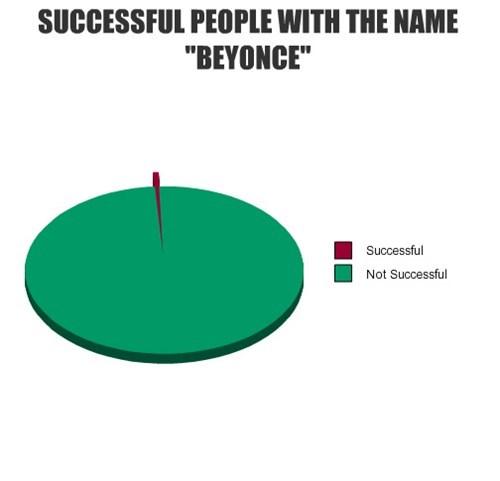 beyoncé,names,Pie Chart