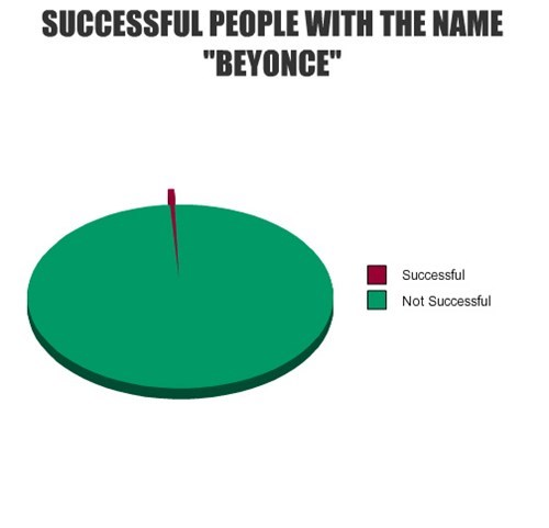beyoncé names Pie Chart - 7951193088