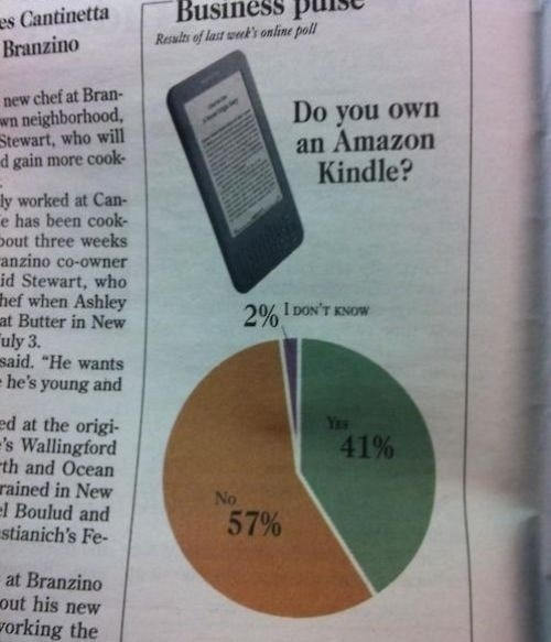 amazon news FAIL kindle Pie Chart - 7952380928