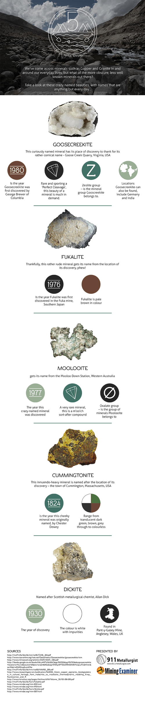 infographic minerals names - 7953158912