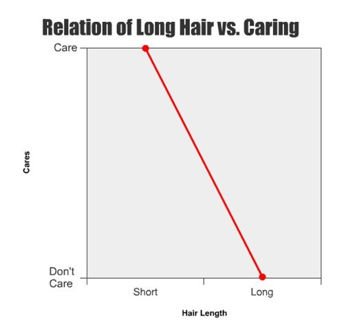 hair,Line Graph,long hair,short hair