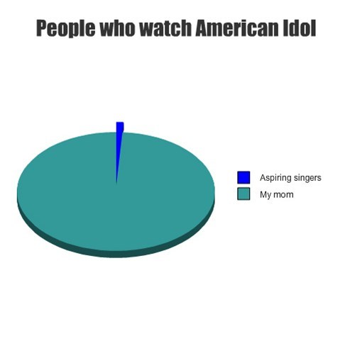American Idol singers Pie Chart television - 7954861824