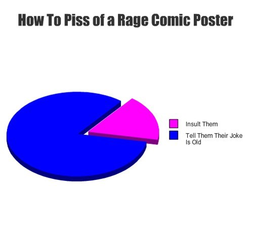 Pie Chart,Rage Comics