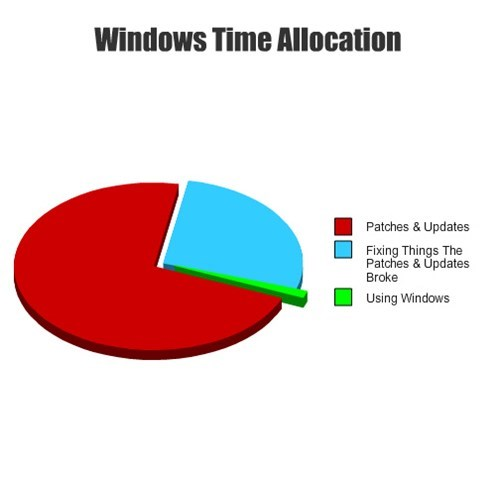 Pie Chart windows technology - 7959584000