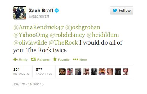 Text - Zach Braff Follow @zachbraff @Anna Kendrick47 @joshgroban @YahooOmg @robdelaney @heidiklum @oliviawilde @TheRock I would do all of you. The Rock twice Reply Retweet Favorite More 251 577 RETWEETS FAVORITES 3:47 PM-16 Dec 13