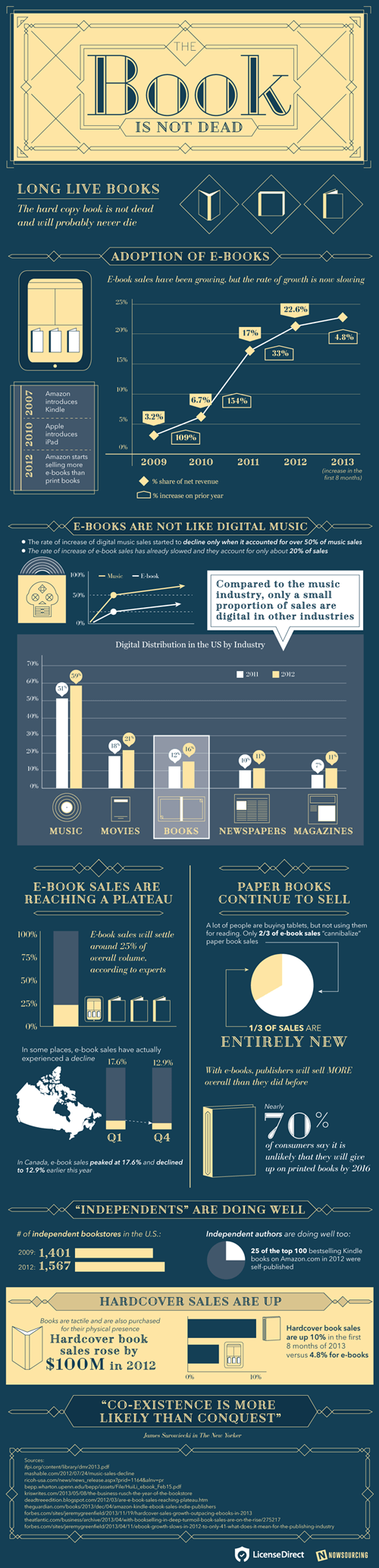 books infographic reading