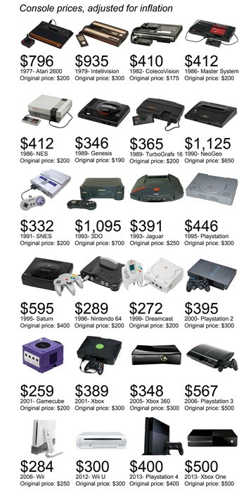 cost infographics consoles Video Game Coverage - 7960489728
