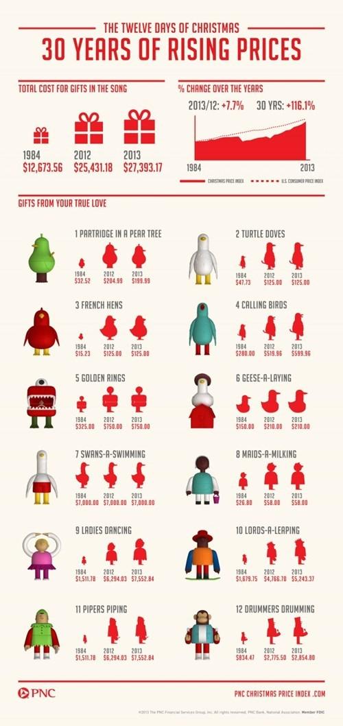 12 days of christmas gifts christmas infaltion - 7960698624