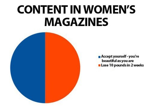 beauty magazine Pie Chart Media women's image - 7962297088