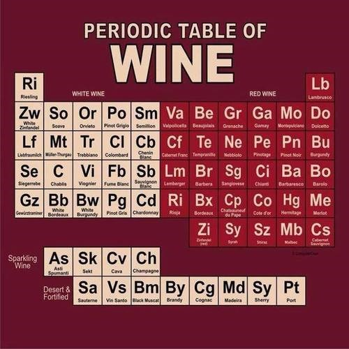 funny,science,periodic table,wine