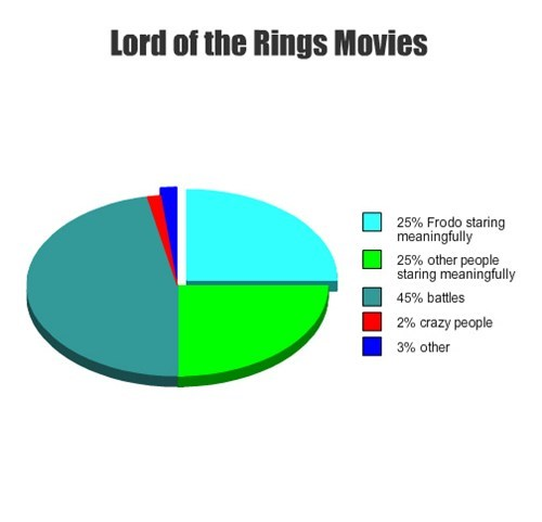Lord of the Rings movies Pie Chart