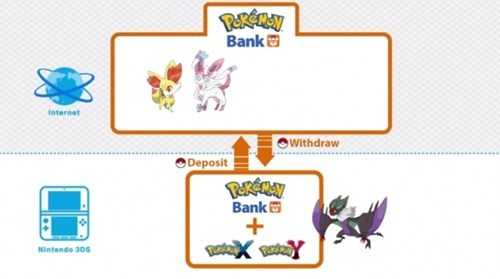 nintendo news Pokémon pokemon x/y pokemon bank Video Game Coverage - 7975011840