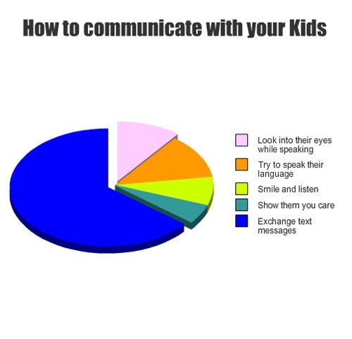 text parenting Pie Chart