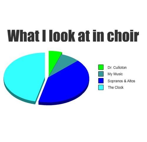 choir bored clock Pie Chart - 7976900864