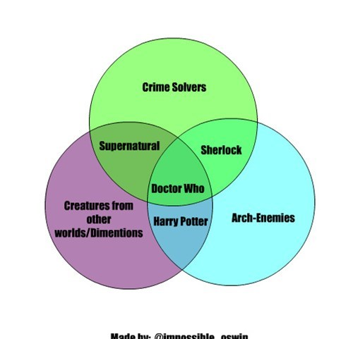 Supernatural,venn diagram,doctor who,Sherlock,science fiction,television
