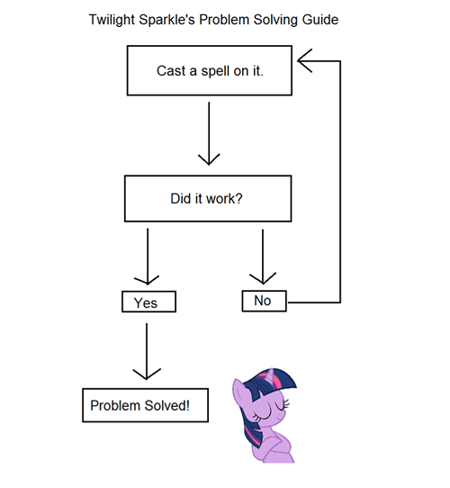 Chart flowchart twilight sparkle spells - 7977873152