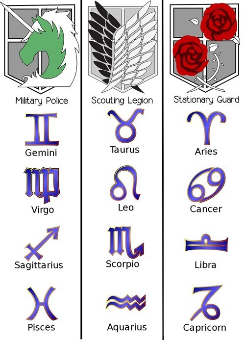 Do You Belong to the Military Police, the Survey Corps, or the Garrison?