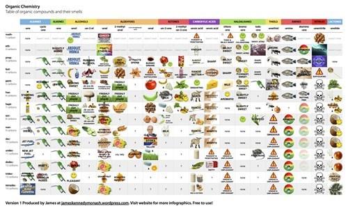 Chemistry table organic chemistry smells - 7984671232