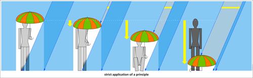 Chart umbrella rain - 7984672768