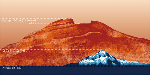 mountains science mount everest olympus mons Mars