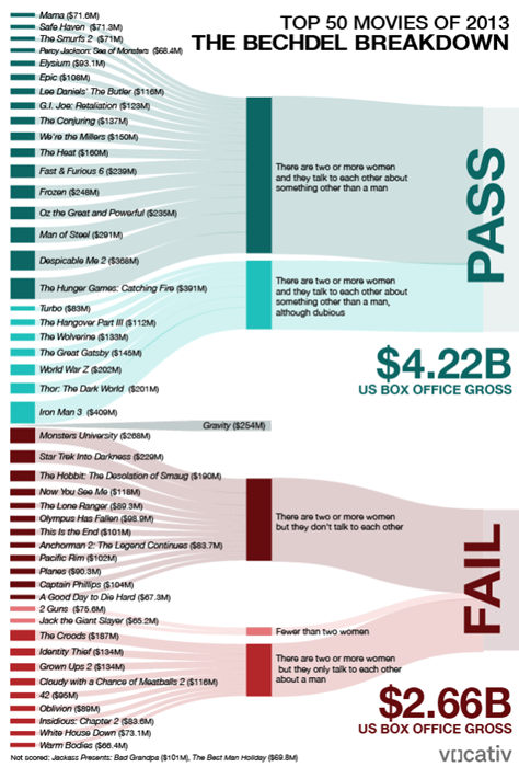 bechdel test infographic movies - 7993617664