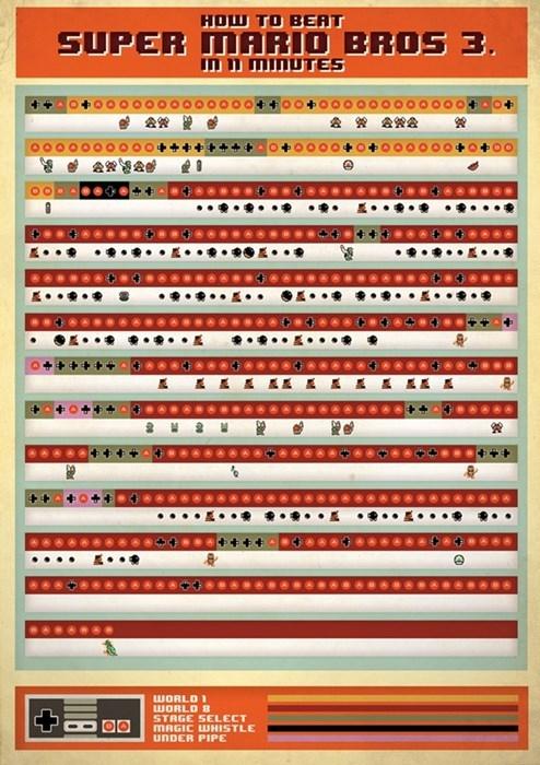 super mario bros 3 speedruns infographic mario - 7994212864