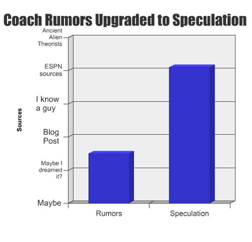 sports,rumors,Bar Graph