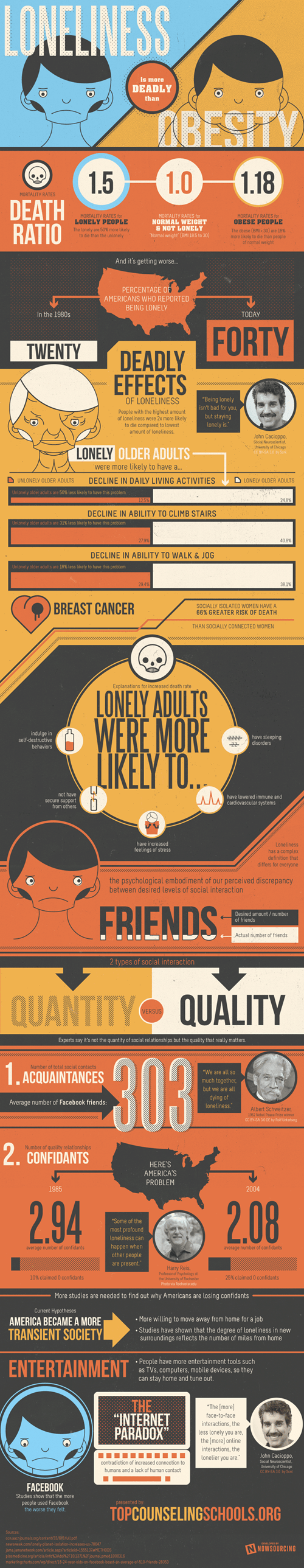 loneliness obesity infographic - 7997147392