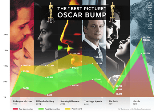 movies academy awards oscars graph - 8009158400