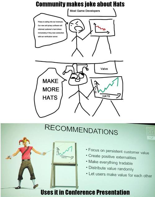 valve,hats,presentations
