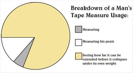 measuring tools Pie Chart