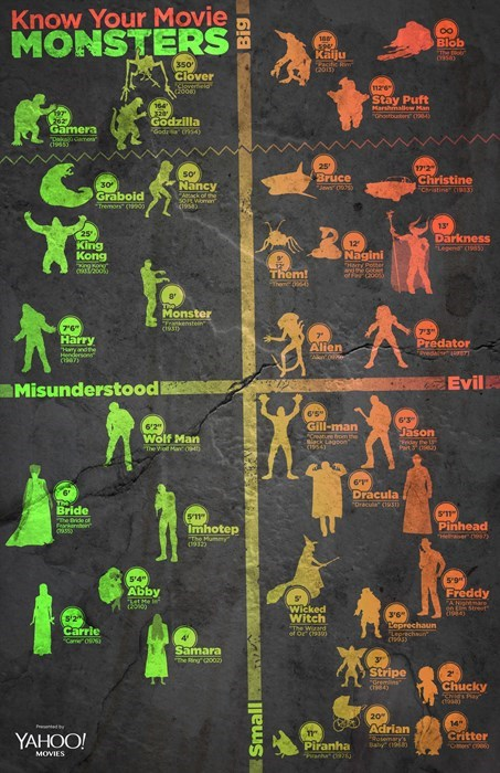 monster movies infographics - 8014068480