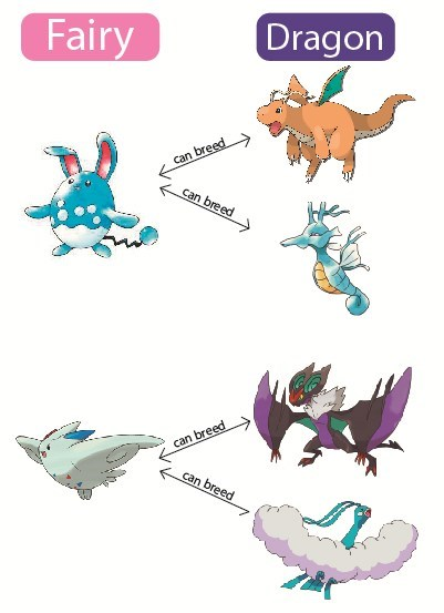 breeding,fairy types