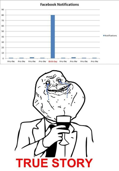 birthdays forever alone failbook g rated - 8025435904