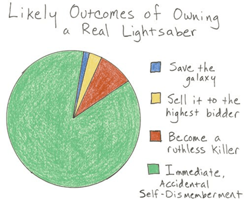 Pie Chart lightsabers star wars