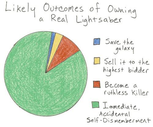 Pie Chart lightsabers star wars - 8028435712