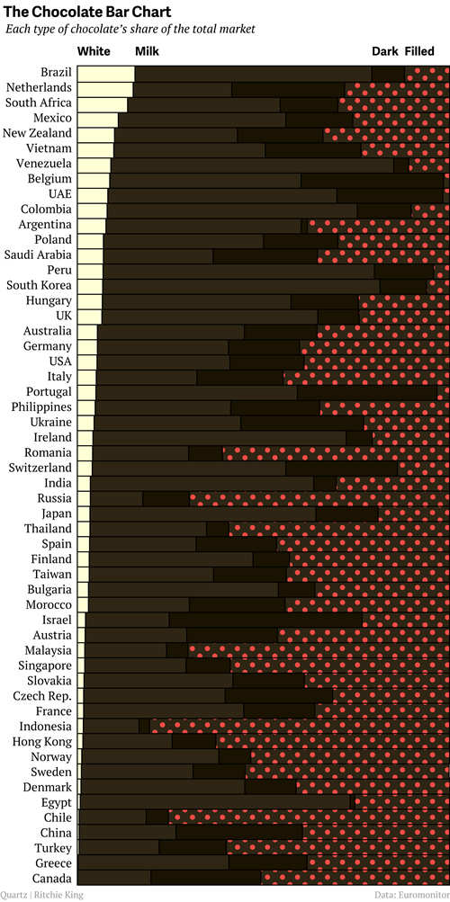 chocolate infographic graphjam