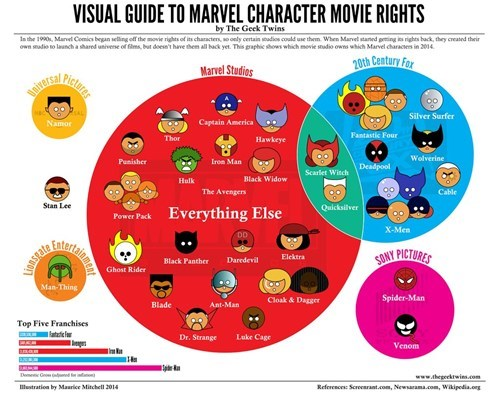 marvel movies infographic - 8060569600